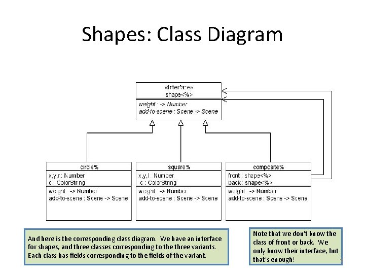 Shapes: Class Diagram And here is the corresponding class diagram. We have an interface