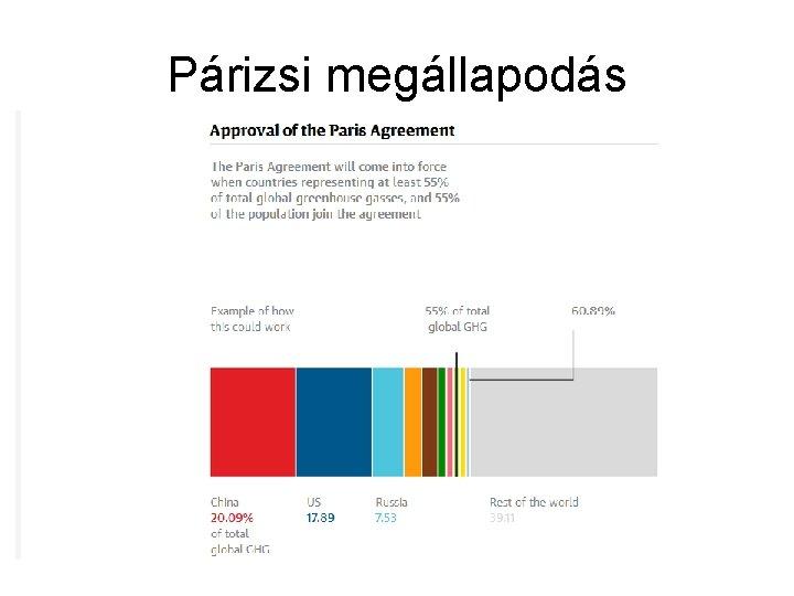 Párizsi megállapodás