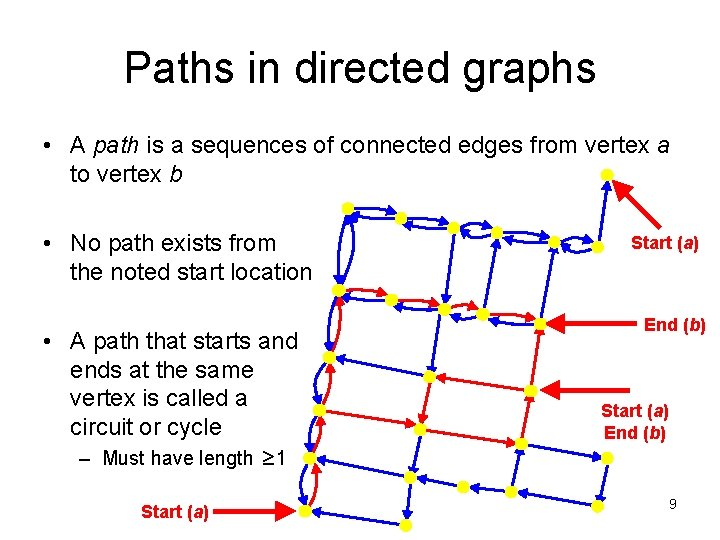 Paths in directed graphs • A path is a sequences of connected edges from
