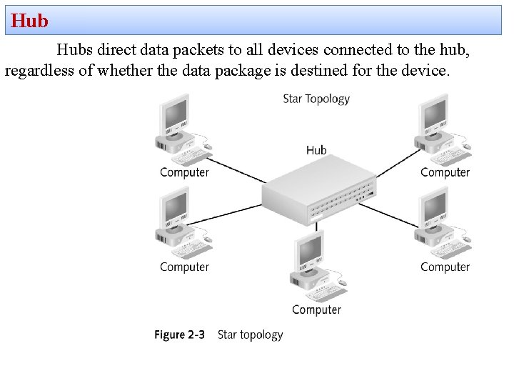 Hub Hubs direct data packets to all devices connected to the hub, regardless of