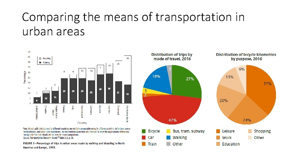 Comparing the means of transportation in urban areas