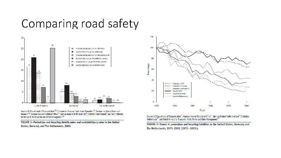 Comparing road safety