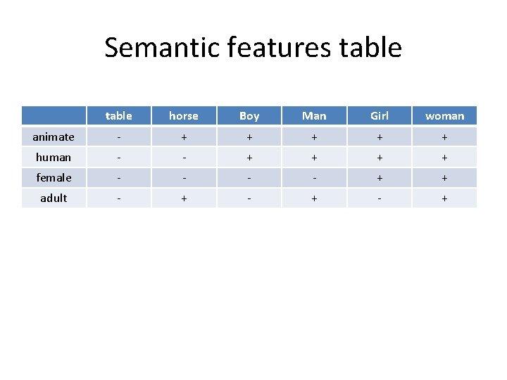 Semantic features table horse Boy Man Girl woman animate - + + + human