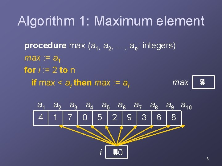 Algorithm 1: Maximum element procedure max (a 1, a 2, …, an: integers) max