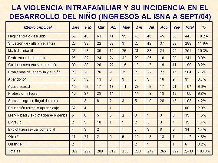 LA VIOLENCIA INTRAFAMILIAR Y SU INCIDENCIA EN EL DESARROLLO DEL NIÑO (INGRESOS AL ISNA