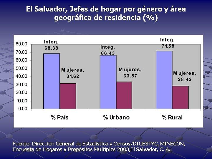 El Salvador, Jefes de hogar por género y área geográfica de residencia (%) Fuente: