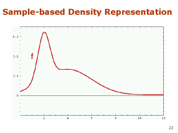 Sample-based Density Representation 22