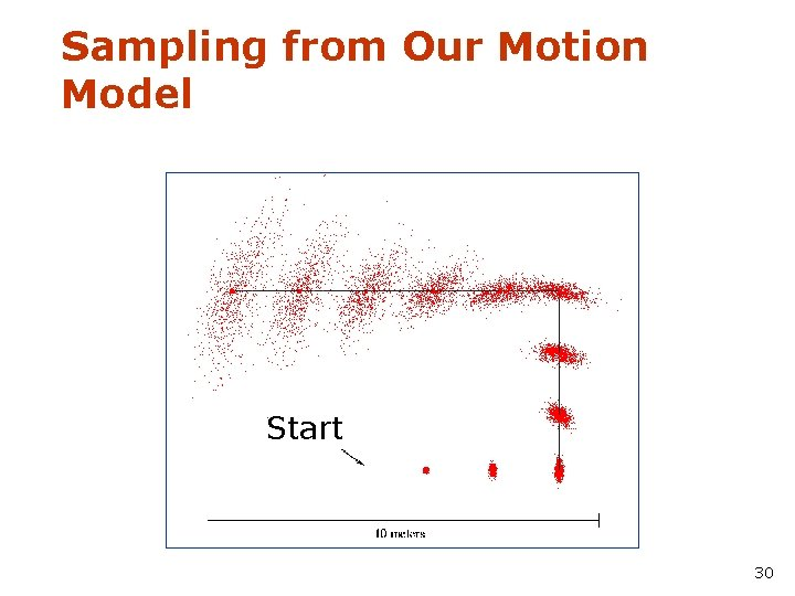 Sampling from Our Motion Model Start 30