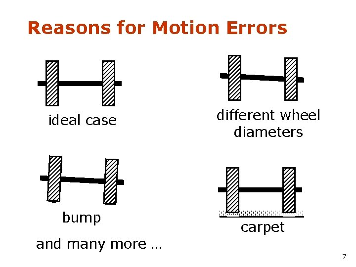 Reasons for Motion Errors ideal case bump different wheel diameters carpet and many more