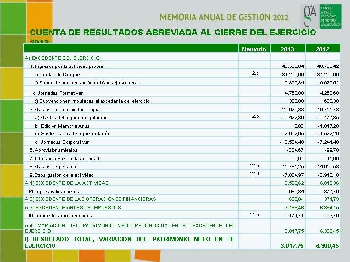 CUENTA DE RESULTADOS ABREVIADA AL CIERRE DEL EJERCICIO 2013 Memoria 2013 2012 A)