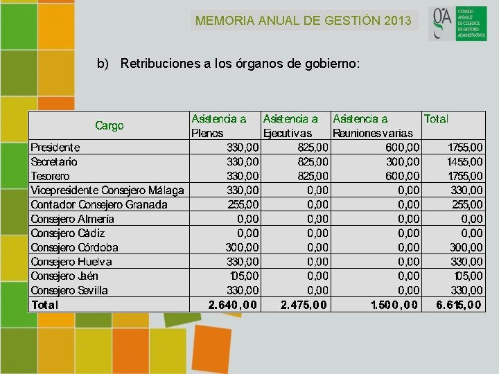 MEMORIA ANUAL DE GESTIÓN 2013 b) Retribuciones a los órganos de gobierno: