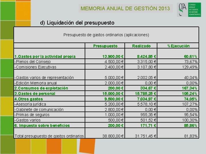 MEMORIA ANUAL DE GESTIÓN 2013 d) Liquidación del presupuesto Presupuesto de gastos ordinarios (aplicaciones)