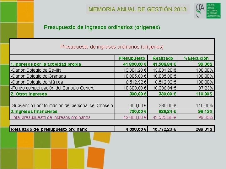 MEMORIA ANUAL DE GESTIÓN 2013 Presupuesto de ingresos ordinarios (orígenes) 1. Ingresos por la
