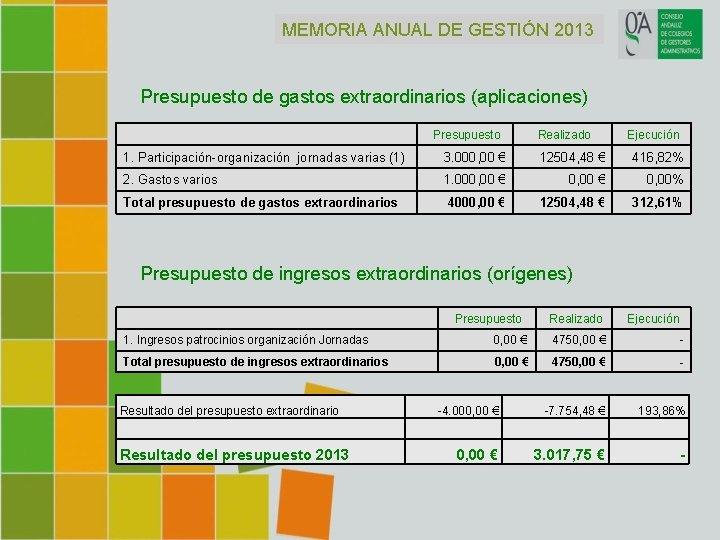 MEMORIA ANUAL DE GESTIÓN 2013 Presupuesto de gastos extraordinarios (aplicaciones) Presupuesto Realizado Ejecución 1.