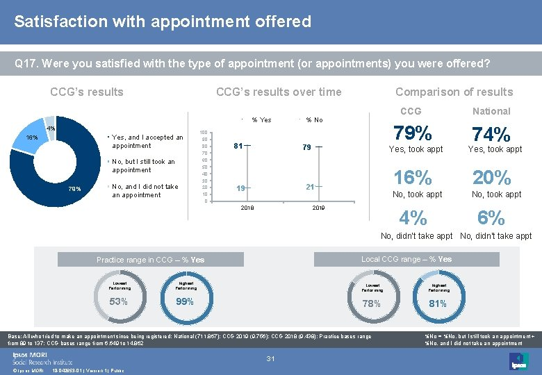Satisfaction with appointment offered Q 17. Were you satisfied with the type of appointment