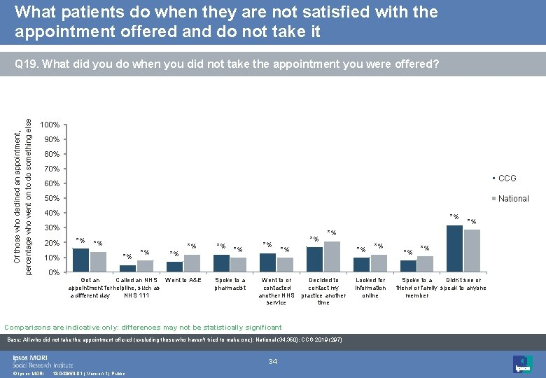 What patients do when they are not satisfied with the appointment offered and do