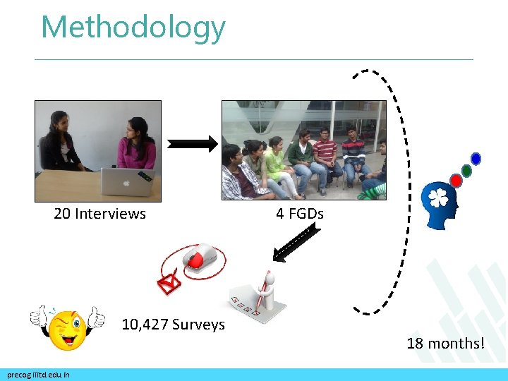 Methodology 20 Interviews 10, 427 Surveys precog. iiitd. edu. in 4 FGDs 18 months!