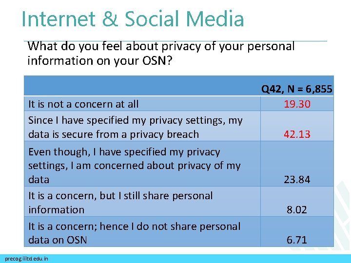 Internet & Social Media What do you feel about privacy of your personal information