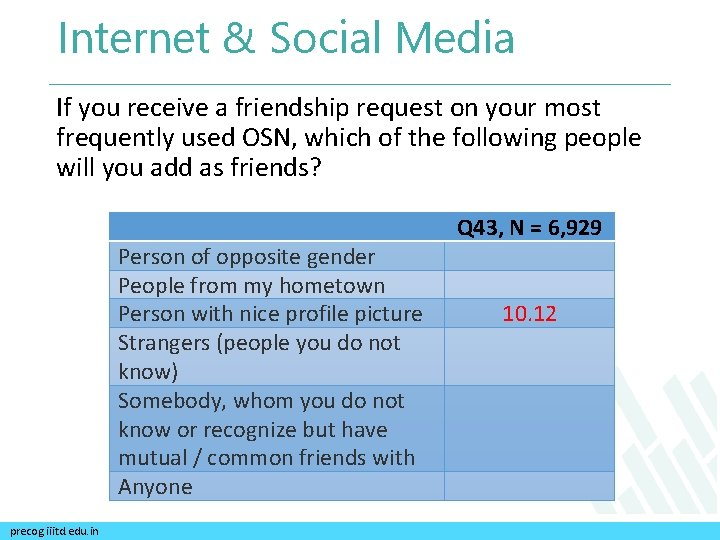 Internet & Social Media If you receive a friendship request on your most frequently