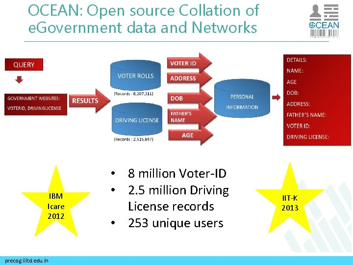 OCEAN: Open source Collation of e. Government data and Networks IBM Icare 2012 precog.