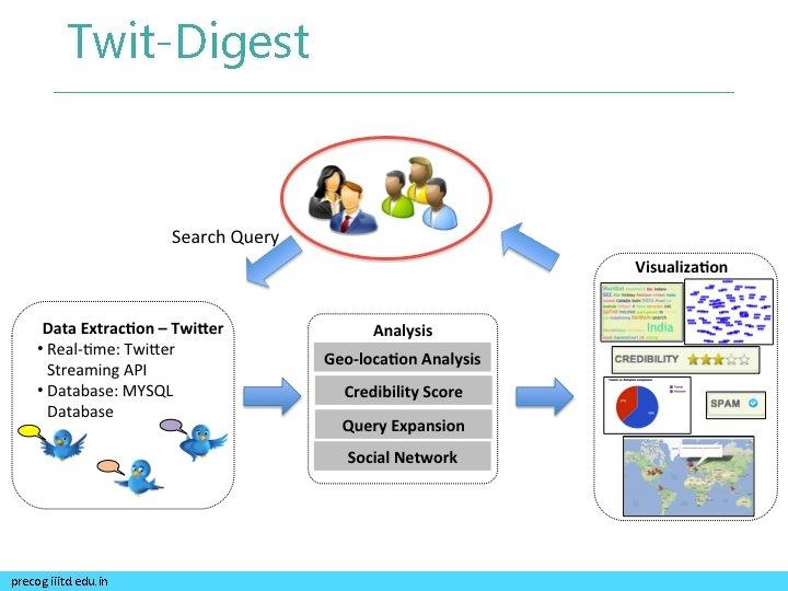 Twit-Digest precog. iiitd. edu. in