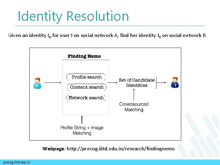 Identity Resolution Given an identity IA for user I on social network A, find
