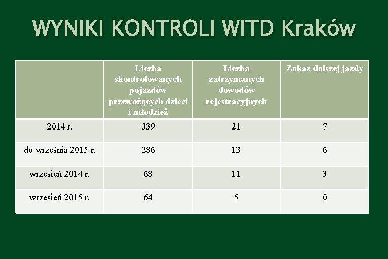 WYNIKI KONTROLI WITD Kraków Liczba skontrolowanych pojazdów przewożących dzieci i młodzież Liczba zatrzymanych dowodów