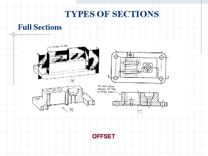 TYPES OF SECTIONS Full Sections OFFSET