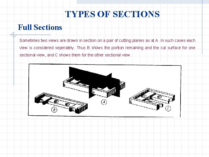 TYPES OF SECTIONS Full Sections Sometimes two views are drawn in section on a