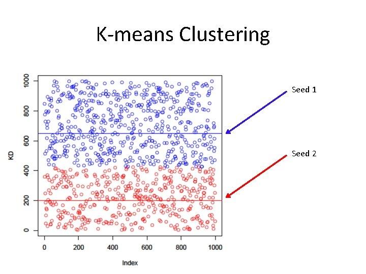 K-means Clustering Seed 1 Seed 2