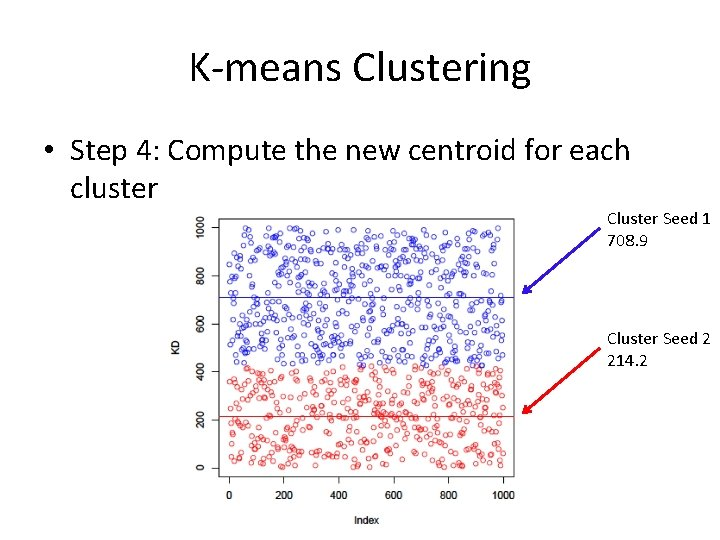 K-means Clustering • Step 4: Compute the new centroid for each cluster Cluster Seed