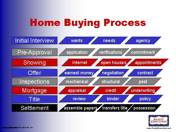 Home Buying Process Initial Interview wants Pre-Approval application needs verifications agency commitment Showing Internet
