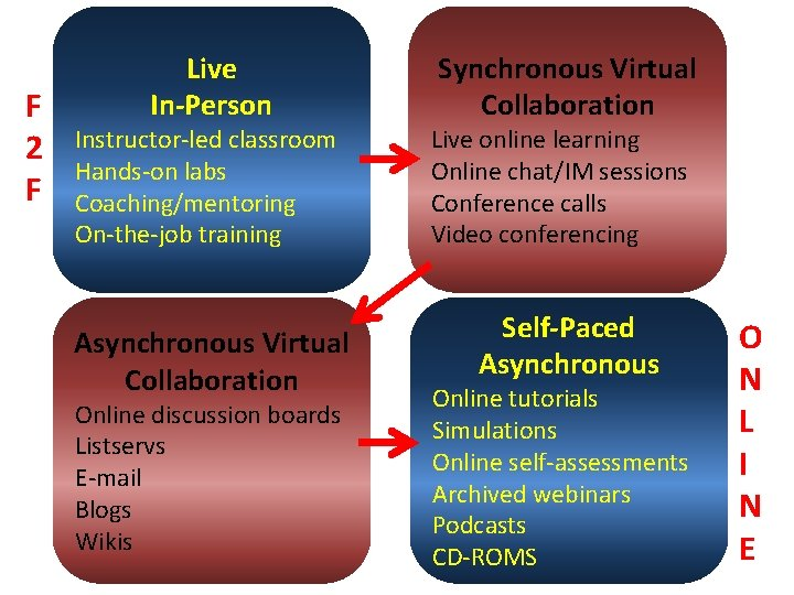 F 2 F Live In-Person Instructor-led classroom Hands-on labs Coaching/mentoring On-the-job training Asynchronous Virtual