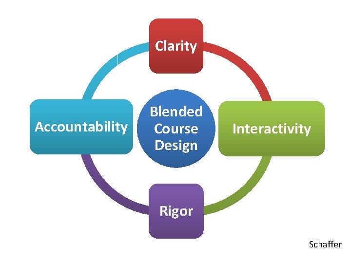 Clarity Accountability Blended Course Design Interactivity Rigor Schaffer