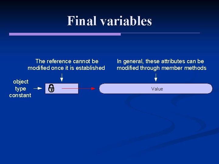 Final variables The reference cannot be modified once it is established object type constant