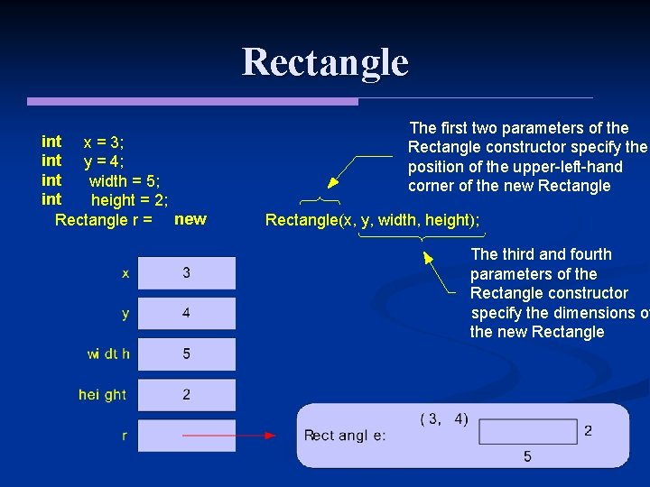Rectangle int x = 3; int y = 4; int width = 5; int
