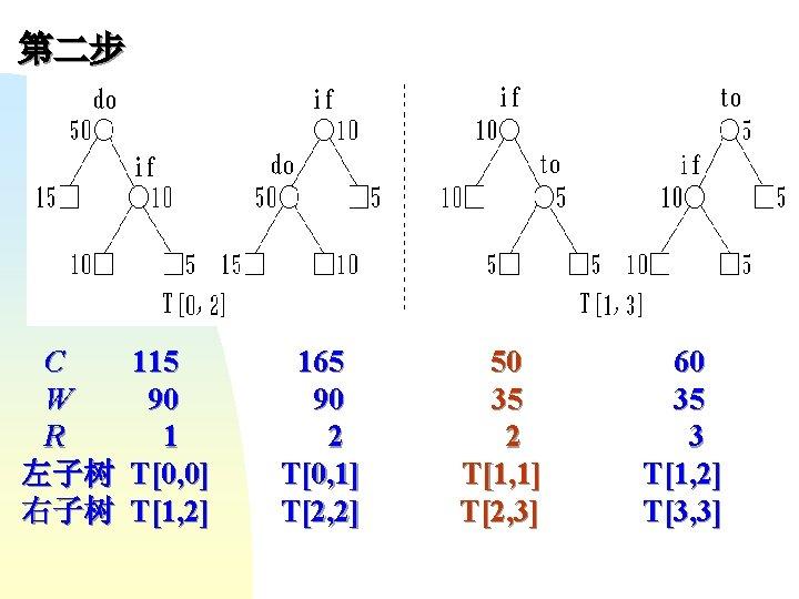 第二步 C W R 左子树 右子树 115 90 1 T[0, 0] T[1, 2] 165
