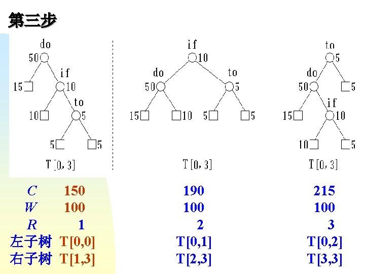 第三步 C W R 左子树 右子树 150 100 1 T[0, 0] T[1, 3] 190