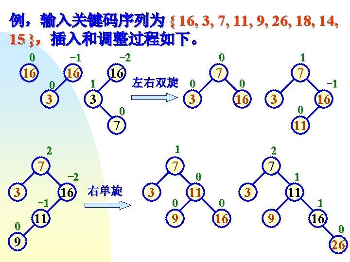 例,输入关键码序列为 { 16, 3, 7, 11, 9, 26, 18, 14, 15 },插入和调整过程如下。 0 -1