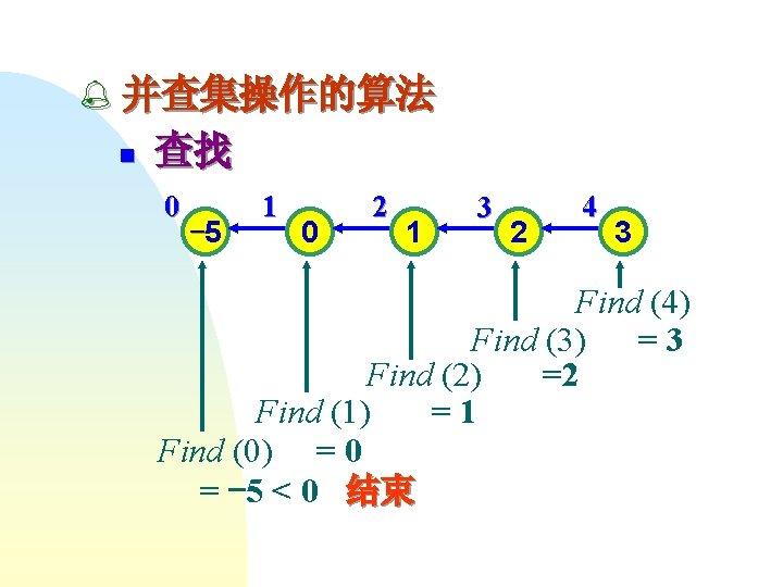 % 并查集操作的算法 n 查找 0 -5 1 0 2 1 3 2 4 3