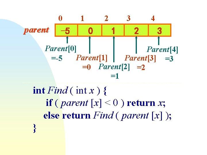 0 parent -5 1 2 0 3 1 4 2 3 Parent[0] Parent[4] Parent[1]