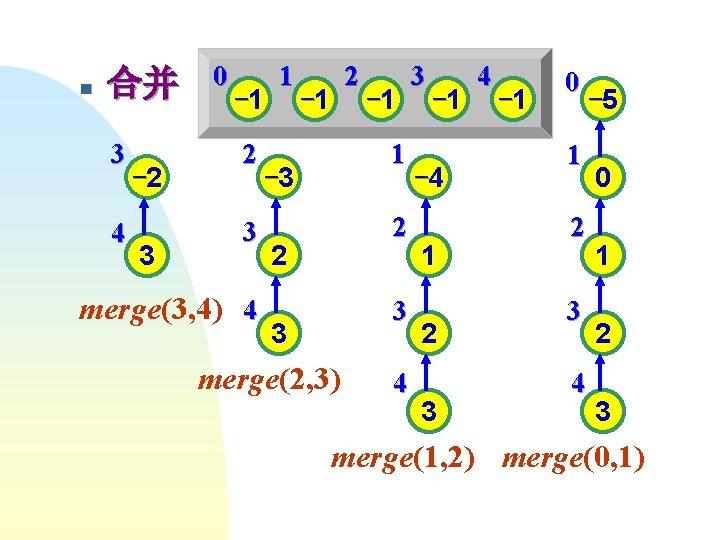 n 合并 3 4 -2 3 0 -1 2 3 merge(3, 4) 4 1