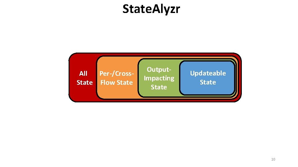 State. Alyzr Per-/Cross. All State Flow State Output. Impacting State Updateable State 10