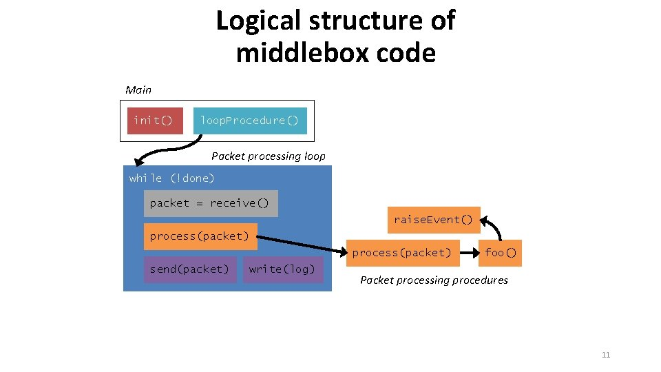 Logical structure of middlebox code Main init() loop. Procedure() Packet processing loop while (!done)