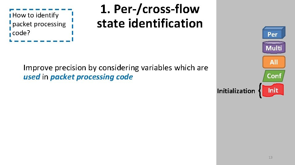 How to identify packet processing code? 1. Per-/cross-flow state identification Per Multi All Improve