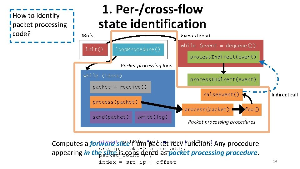 How to identify packet processing code? Main 1. Per-/cross-flow state identification Event thread init()
