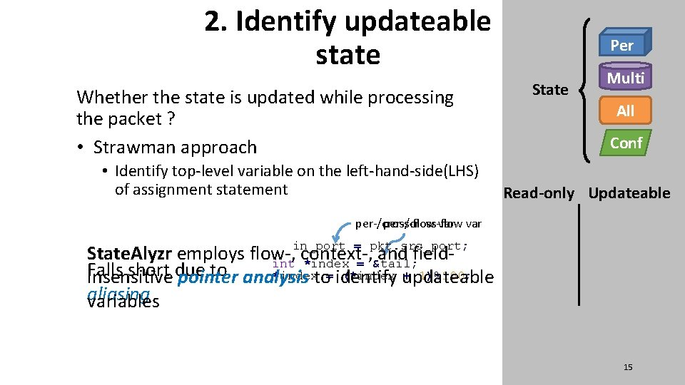 2. Identify updateable state Whether the state is updated while processing the packet ?