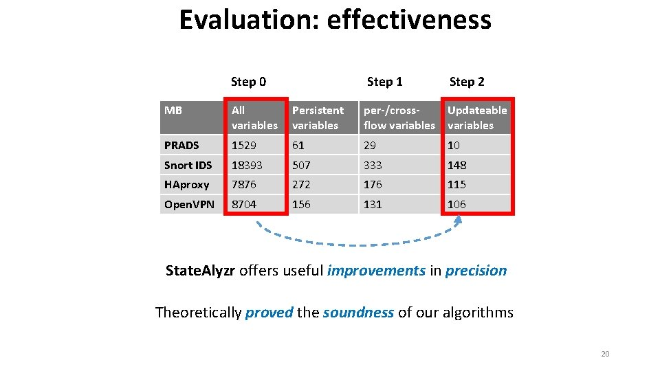 Evaluation: effectiveness Step 1 Step 0 Step 2 MB All variables Persistent variables per-/cross.
