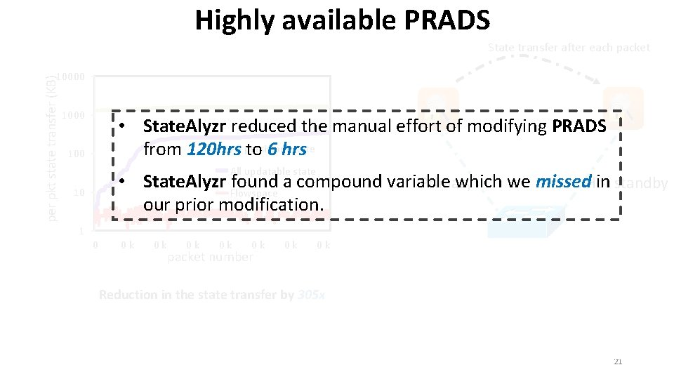 Highly available PRADS State transfer after each packet per pkt state transfer (KB) 10000