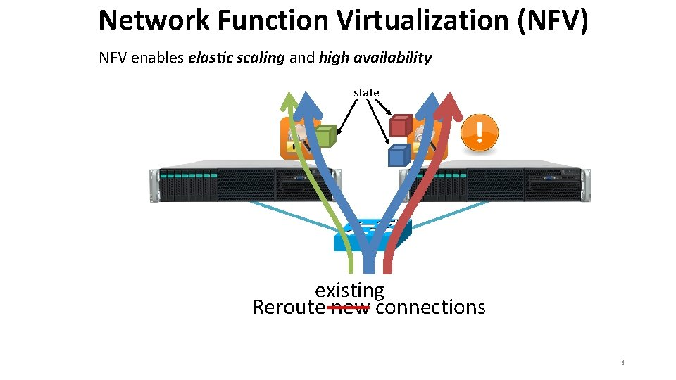 Network Function Virtualization (NFV) NFV enables elastic scaling and high availability state existing Reroute